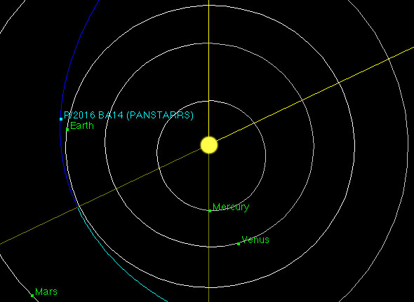 BA14 Panstarrs Comet – 3,555,000 km | Top 8 Comets Flying Closest to Earth | Brain Berries