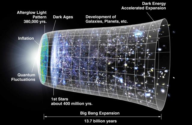 6. Thermal death | 7 Theories About The Death of Our Universe | Brain Berries